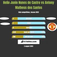 Helio Junio Nunes de Castro vs Antony Matheus dos Santos h2h player stats