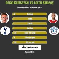 Dejan Kulusevski vs Aaron Ramsey h2h player stats