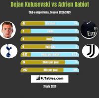 Dejan Kulusevski vs Adrien Rabiot h2h player stats
