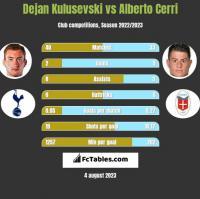Dejan Kulusevski vs Alberto Cerri h2h player stats