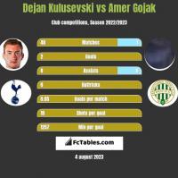 Dejan Kulusevski vs Amer Gojak h2h player stats