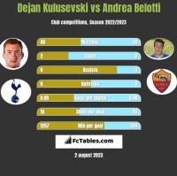 Dejan Kulusevski vs Andrea Belotti h2h player stats