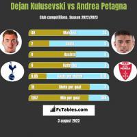 Dejan Kulusevski vs Andrea Petagna h2h player stats