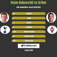 Dejan Kulusevski vs Arthur h2h player stats