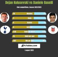 Dejan Kulusevski vs Daniele Baselli h2h player stats