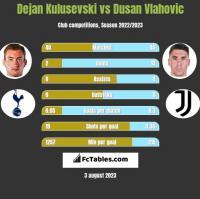 Dejan Kulusevski vs Dusan Vlahovic h2h player stats