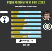 Dejan Kulusevski vs Edin Dzeko h2h player stats