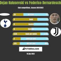 Dejan Kulusevski vs Federico Bernardeschi h2h player stats
