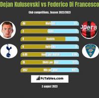 Dejan Kulusevski vs Federico Di Francesco h2h player stats