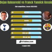 Dejan Kulusevski vs Franck Yannick Kessie h2h player stats