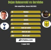 Dejan Kulusevski vs Gervinho h2h player stats