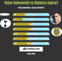 Dejan Kulusevski vs Gianluca Caprari h2h player stats