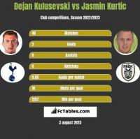 Dejan Kulusevski vs Jasmin Kurtic h2h player stats