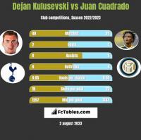 Dejan Kulusevski vs Juan Cuadrado h2h player stats