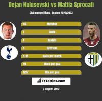 Dejan Kulusevski vs Mattia Sprocati h2h player stats