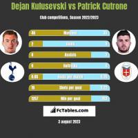 Dejan Kulusevski vs Patrick Cutrone h2h player stats