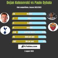 Dejan Kulusevski vs Paulo Dybala h2h player stats