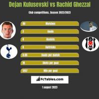 Dejan Kulusevski vs Rachid Ghezzal h2h player stats