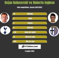 Dejan Kulusevski vs Roberto Inglese h2h player stats
