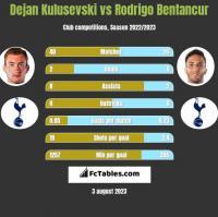 Dejan Kulusevski vs Rodrigo Bentancur h2h player stats