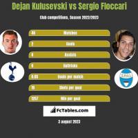 Dejan Kulusevski vs Sergio Floccari h2h player stats