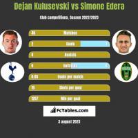 Dejan Kulusevski vs Simone Edera h2h player stats