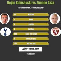 Dejan Kulusevski vs Simone Zaza h2h player stats