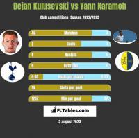Dejan Kulusevski vs Yann Karamoh h2h player stats