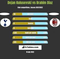 Dejan Kulusevski vs Brahim Diaz h2h player stats