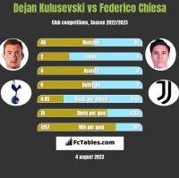 Dejan Kulusevski vs Federico Chiesa h2h player stats