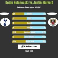 Dejan Kulusevski vs Justin Kluivert h2h player stats