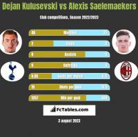 Dejan Kulusevski vs Alexis Saelemaekers h2h player stats