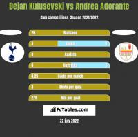 Dejan Kulusevski vs Andrea Adorante h2h player stats