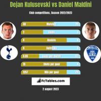 Dejan Kulusevski vs Daniel Maldini h2h player stats