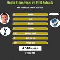 Dejan Kulusevski vs Emil Roback h2h player stats