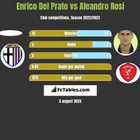 Enrico Del Prato vs Aleandro Rosi h2h player stats