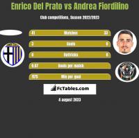 Enrico Del Prato vs Andrea Fiordilino h2h player stats