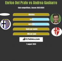 Enrico Del Prato vs Andrea Gasbarro h2h player stats