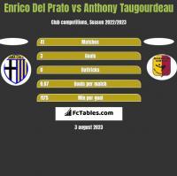 Enrico Del Prato vs Anthony Taugourdeau h2h player stats