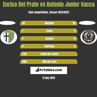 Enrico Del Prato vs Antonio Junior Vacca h2h player stats