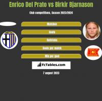 Enrico Del Prato vs Birkir Bjarnason h2h player stats