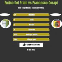 Enrico Del Prato vs Francesco Corapi h2h player stats