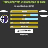Enrico Del Prato vs Francesco De Rose h2h player stats