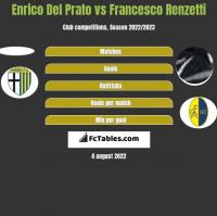 Enrico Del Prato vs Francesco Renzetti h2h player stats