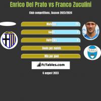 Enrico Del Prato vs Franco Zuculini h2h player stats