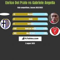 Enrico Del Prato vs Gabriele Angella h2h player stats