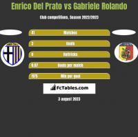 Enrico Del Prato vs Gabriele Rolando h2h player stats