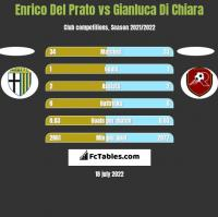 Enrico Del Prato vs Gianluca Di Chiara h2h player stats