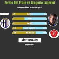 Enrico Del Prato vs Gregorio Luperini h2h player stats