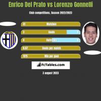 Enrico Del Prato vs Lorenzo Gonnelli h2h player stats